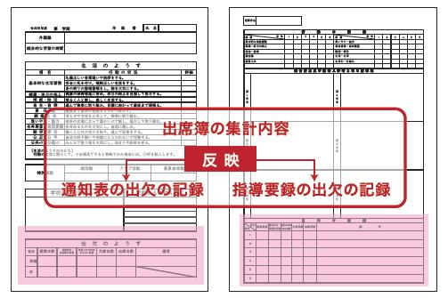 毎日入力した出席簿を集計し、通知表や指導要録に結果を出力できます。