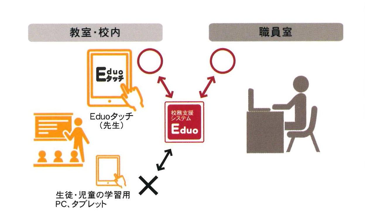 オプションのエデュオタッチを使用すると教室で出欠をタブレット入力ができます。入力したデータは即時にシステムに反映されます。