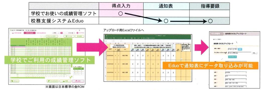 既存の成績管理ソフトとのデータ連携が可能です