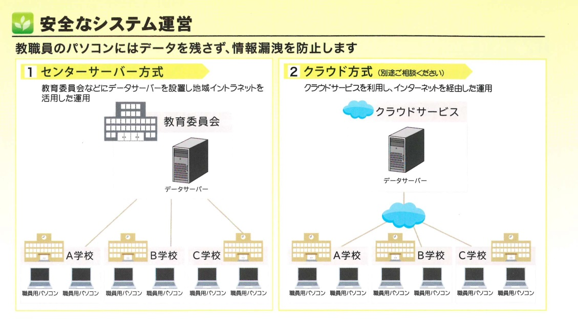 校務支援システムはセンターサーバー方式かクラウド方式を比較して選択できます。セキュリティに配慮した安全なシステム運営をしています。
